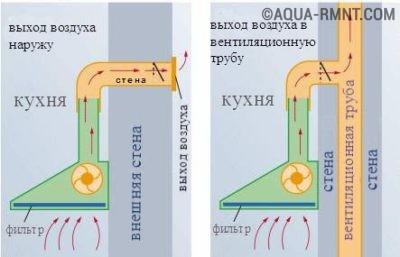Схема отличия вывода в шахту от вывода на улицу