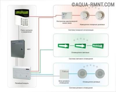 Примерное устройство пожарной сигнализации