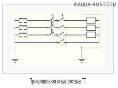 Система заземления ТТ