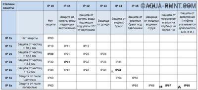 Справочная таблица