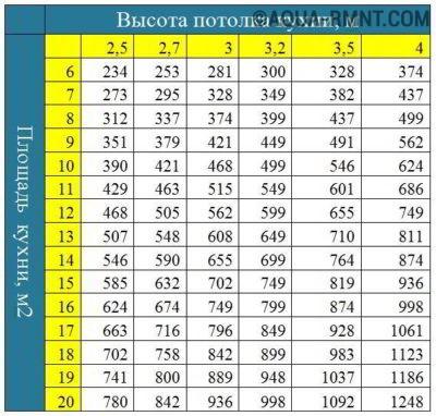 Таблица выбора производительности вытяжки