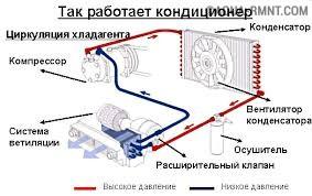 Устройство и принцип действия канальных кондиционеров