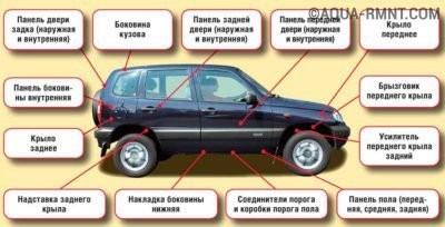 Уязвимые места автомобиля