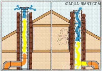 Результат действия утеплителя на дымоход