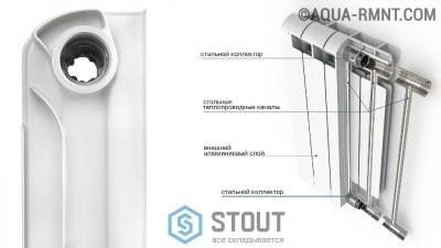 Биметаллический радиатор отопления STOUT в разрезе