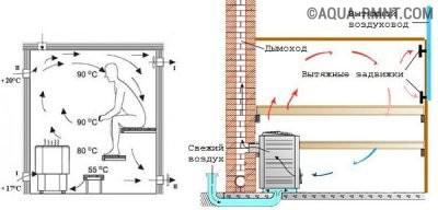 Расположение вентиляционных отверстий в бане