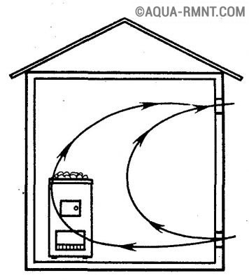 Расположение вентиляционных отверстий на одной стене