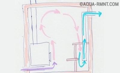 Схема расположения вентиляции в бане