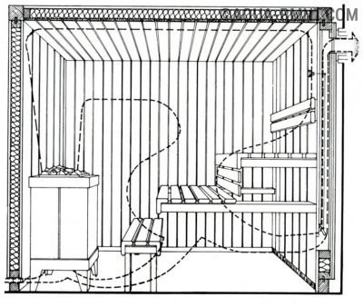 Схема устройства вентиляции в бане