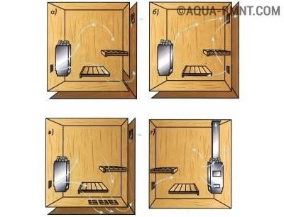 Схема расположения вентиляционных отверстий в бане