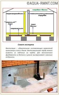 Схема вентиляции парной и пространства под полом
