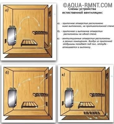 Схема организации естественной вентиляции