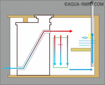 Схема воздухообмена с использованием вентилятора