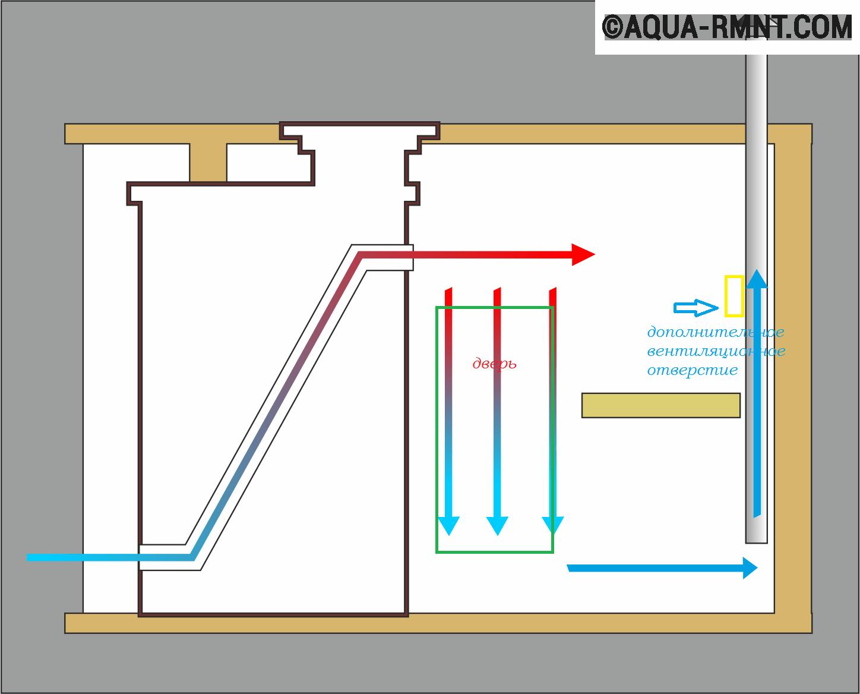 Устройство вентиляции в бане