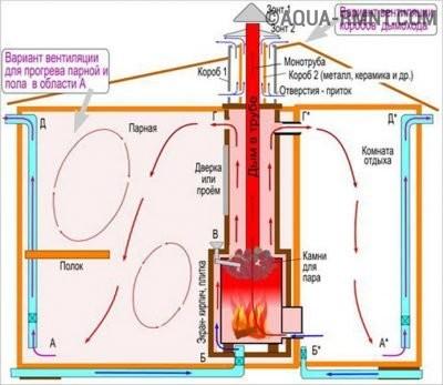 Схема обогрева и вентиляции