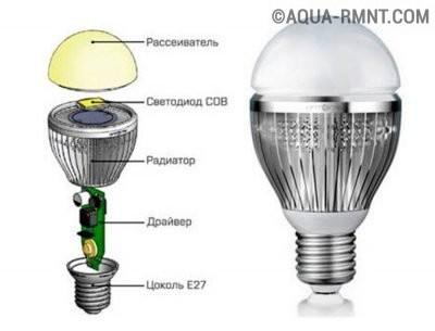 Типовая конструкция светодиодной лампы