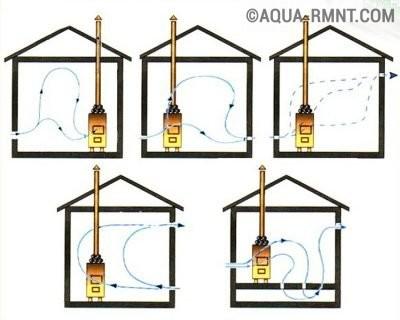 Схемы движения потоков воздуха в парной