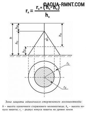 Формула расчёта высоты молниеприёмника