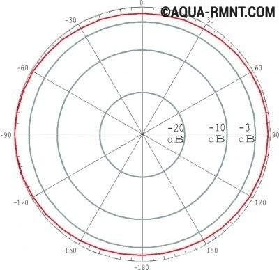Диаграмма направленности всенаправленных Wi-Fi антенн