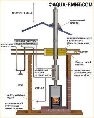 Дымоход из стальных труб