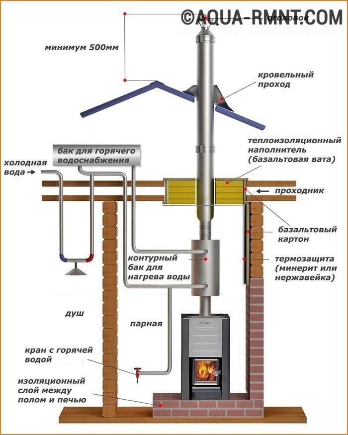 Строительство металлических дымоходов дымоход каминный купить в