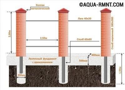 Фундамент для кирпичной трубы