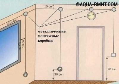 Схема размещения фурнитуры в бане