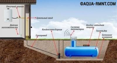 Схема расположения газгольдера