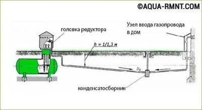 Конденсатосборник в газгольдерной системе