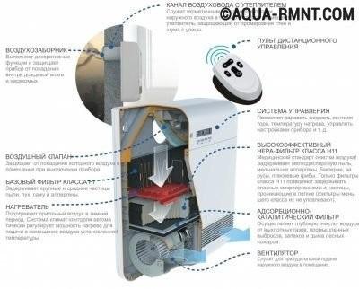 Компактная система приточной вентиляции