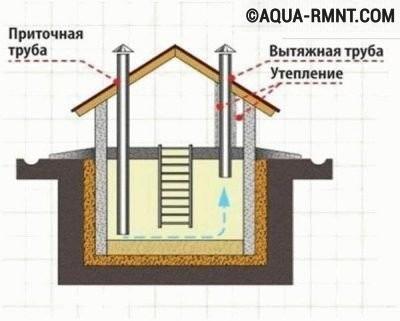Схема естественной вентиляции в погребе