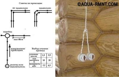 Правильная прокладка кабеля в бане