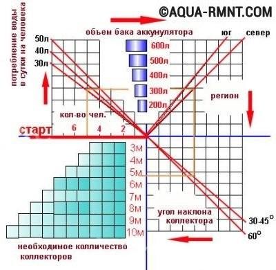 Инфографика для расчёта параметров гелиоколлектора