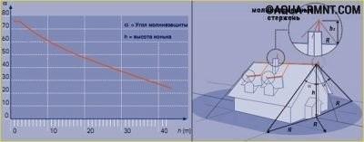 Расчёт высоты антенны молниезащиты