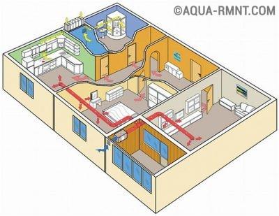 Санитарные нормы вентилирования зданий