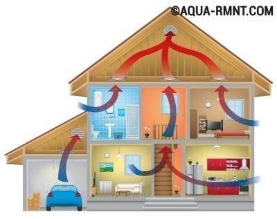 Схема движения воздушных потоков при естественной вентиляции