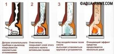 Схема химической чистки дымохода