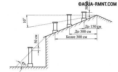 Схема установки дымовой трубы