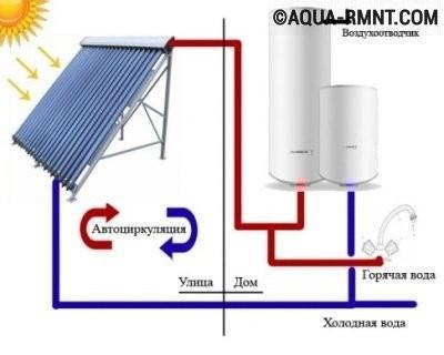 Схема солнечного коллектора
