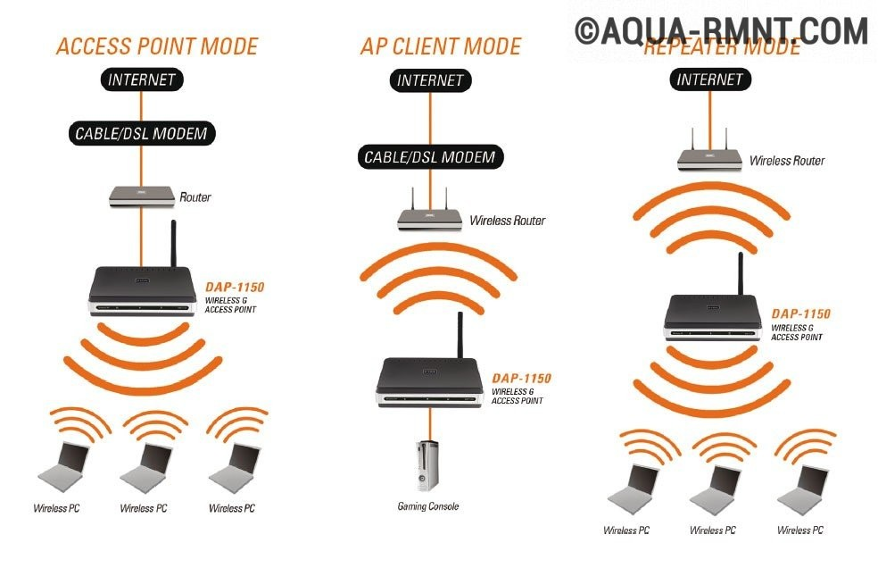 Как сделать wifi интернет фото 591
