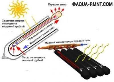 Принцип работы вакуумного гелиоколлектора