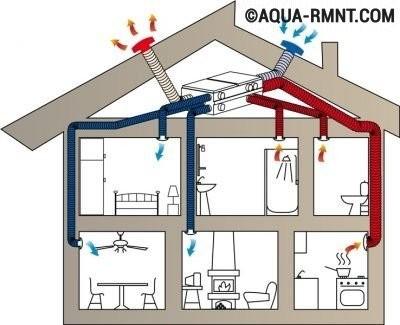Канальная система вентиляции