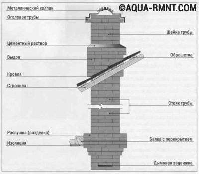 Основные элементы кирпичного дымохода