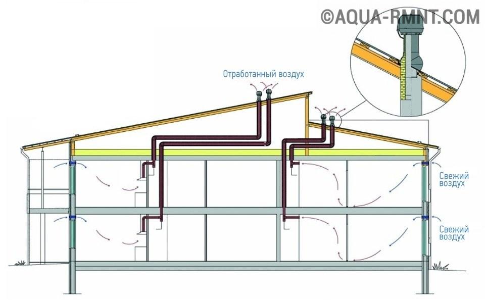 Вентиляция в частном доме простая схема