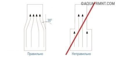 Сужение воздуховода