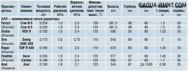 Сравнительная таблица алюминиевых радиаторов