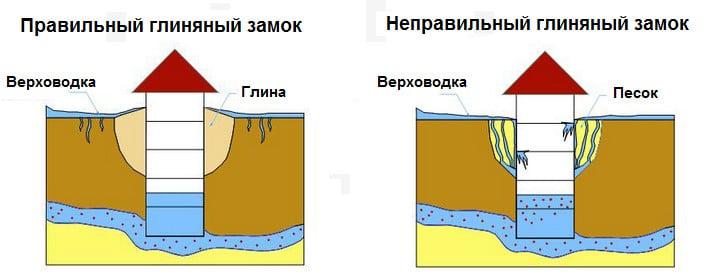 Обустройство гидрозамка