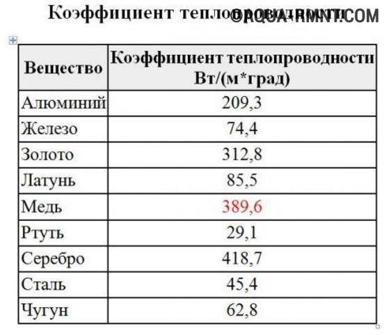 Коэффициент теплопроводности металлов