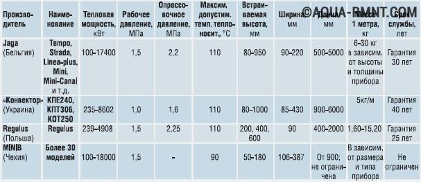Таблица технических характеристик медных и медно-алюминиевых радиаторов