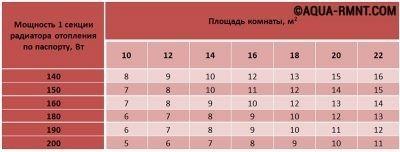 Таблица отношение секций радиатора к площади помещения